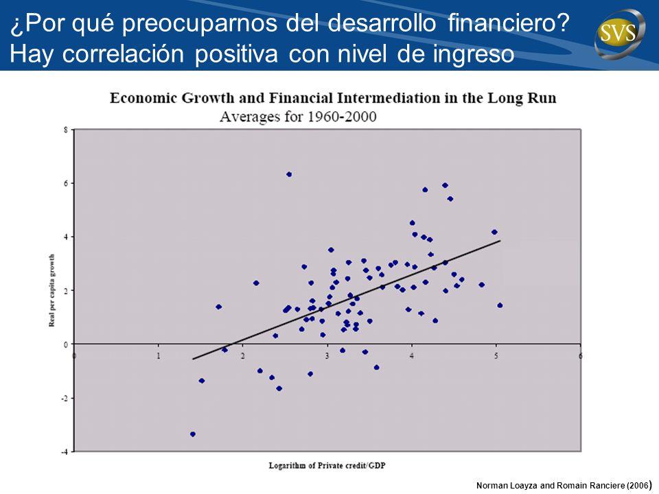 ¿Por qué preocuparnos del desarrollo financiero? Hay correlación positiva con nivel de ingreso Norman Loayza and Romain Ranciere (2006)