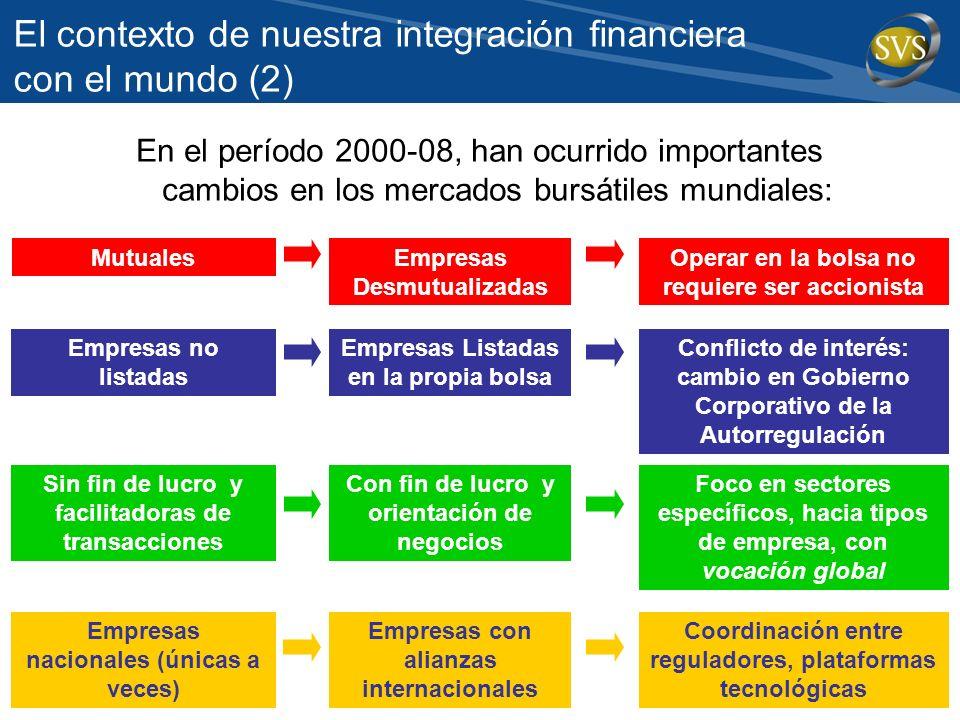 El contexto de nuestra integración financiera con el mundo (2) En el período 2000-08, han ocurrido importantes cambios en los mercados bursátiles mund