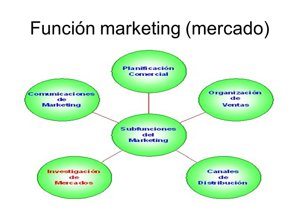 Función marketing (mercado)