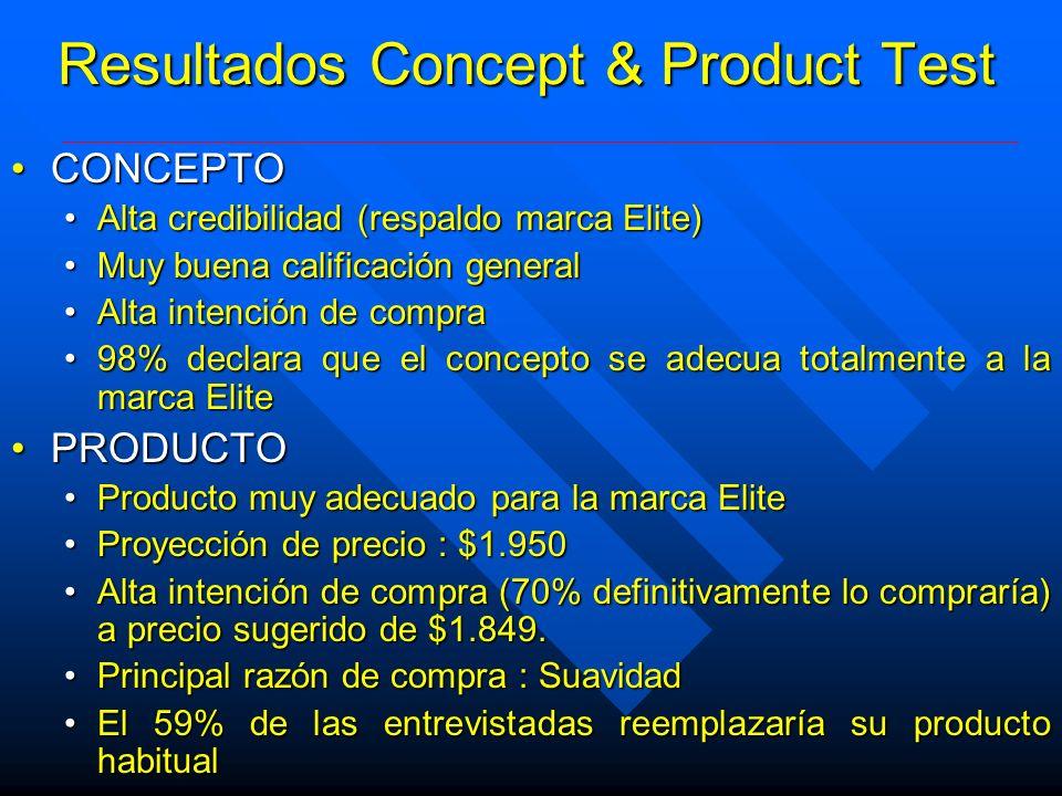 Resultados Concept & Product Test CONCEPTOCONCEPTO Alta credibilidad (respaldo marca Elite)Alta credibilidad (respaldo marca Elite) Muy buena califica