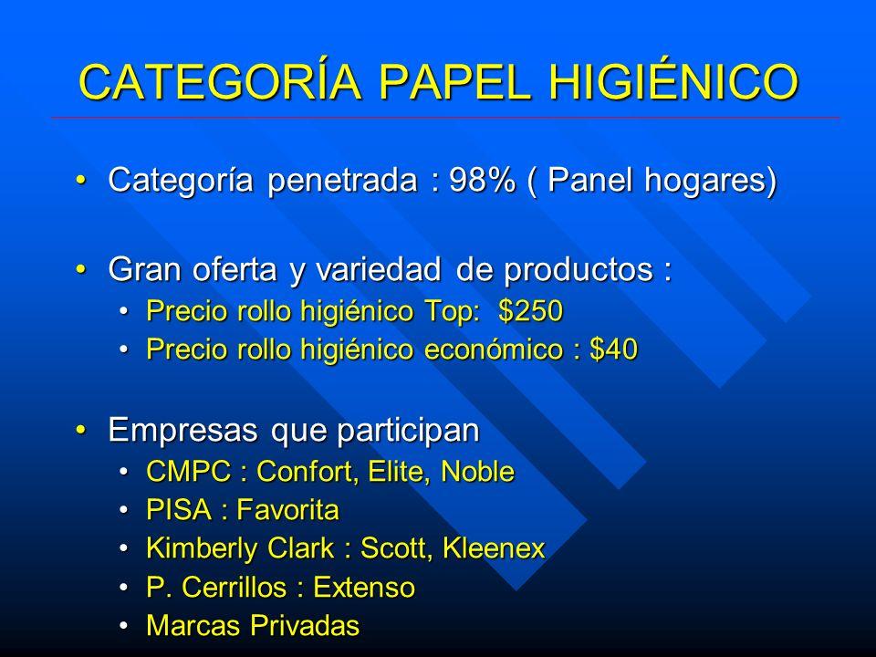 CATEGORÍA PAPEL HIGIÉNICO Segmento TopSegmento Top Papeles Doble HojaPapeles Doble Hoja Productos suaves y de alta blancuraProductos suaves y de alta blancura Nichos : Perfume, Diseño, ColorNichos : Perfume, Diseño, Color Segmento MedioSegmento Medio Papeles Una HojaPapeles Una Hoja Metraje ($/mt), Rendimiento, GrosorMetraje ($/mt), Rendimiento, Grosor Segmento EconómicoSegmento Económico Papeles Una HojaPapeles Una Hoja Baja blancuraBaja blancura Foco en precio / desembolsoFoco en precio / desembolso