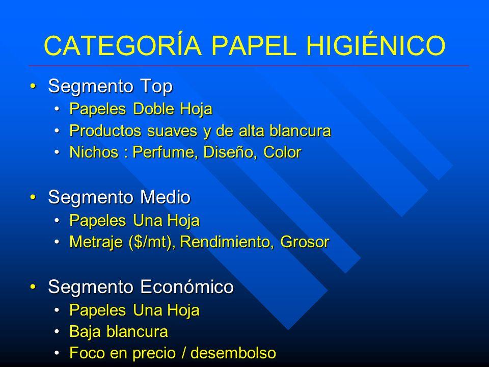 CATEGORÍA PAPEL HIGIÉNICO Segmento TopSegmento Top Papeles Doble HojaPapeles Doble Hoja Productos suaves y de alta blancuraProductos suaves y de alta
