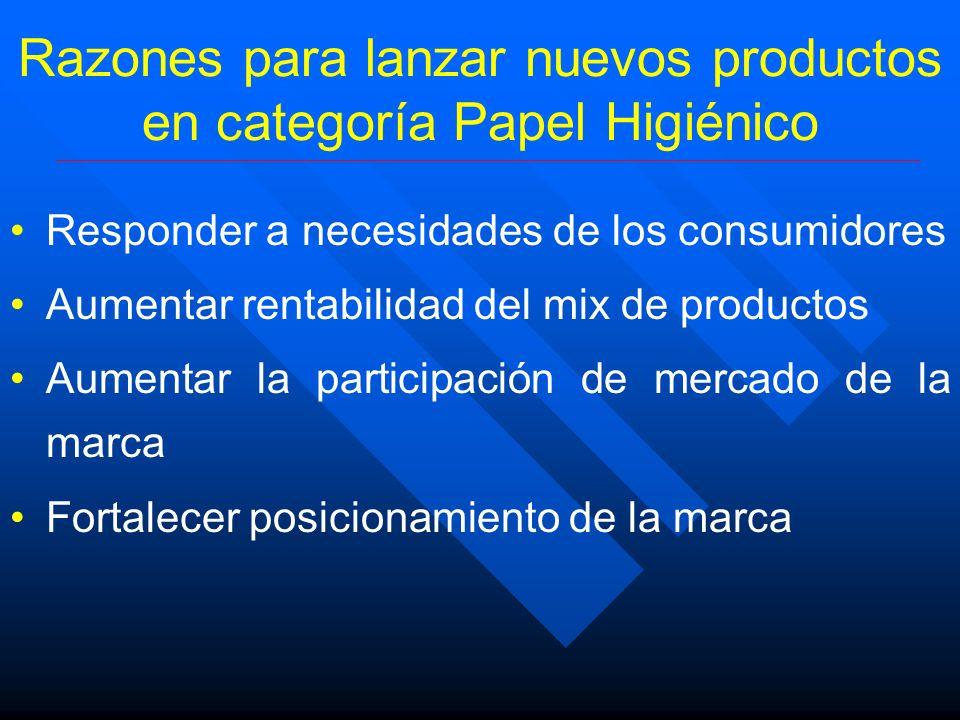Razones para lanzar nuevos productos en categoría Papel Higiénico Responder a necesidades de los consumidores Aumentar rentabilidad del mix de product