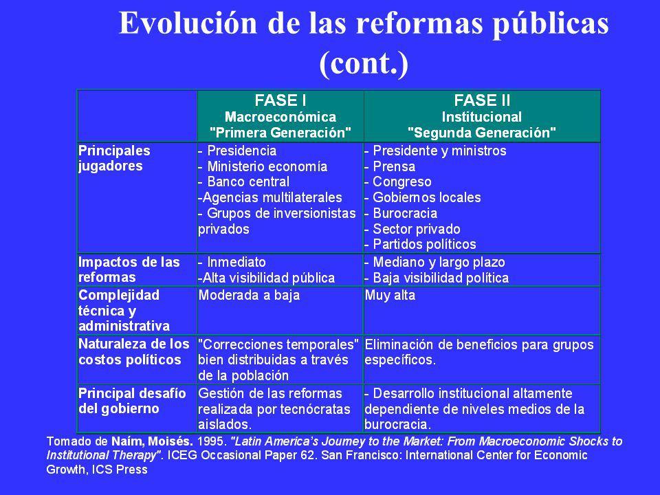 Evolución de las reformas públicas (cont.)