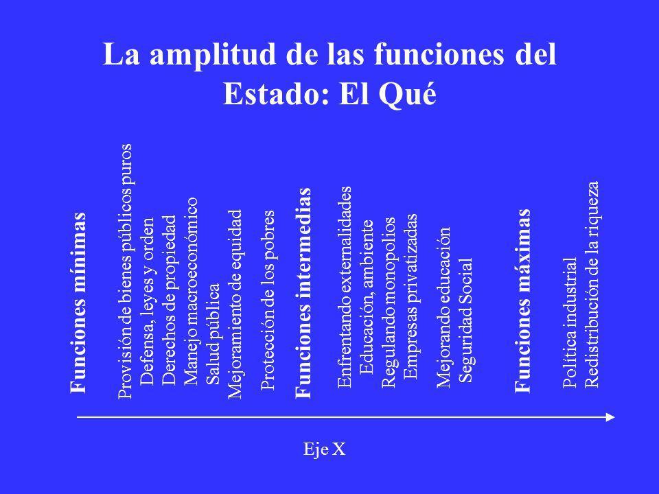 La amplitud de las funciones del Estado: El Qué Funciones mínimas Funciones intermedias Funciones máximas Provisión de bienes públicos puros Defensa,