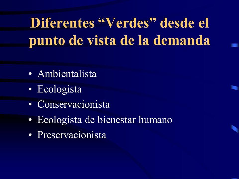 Diferentes Verdes desde el punto de vista de la demanda Ambientalista Ecologista Conservacionista Ecologista de bienestar humano Preservacionista