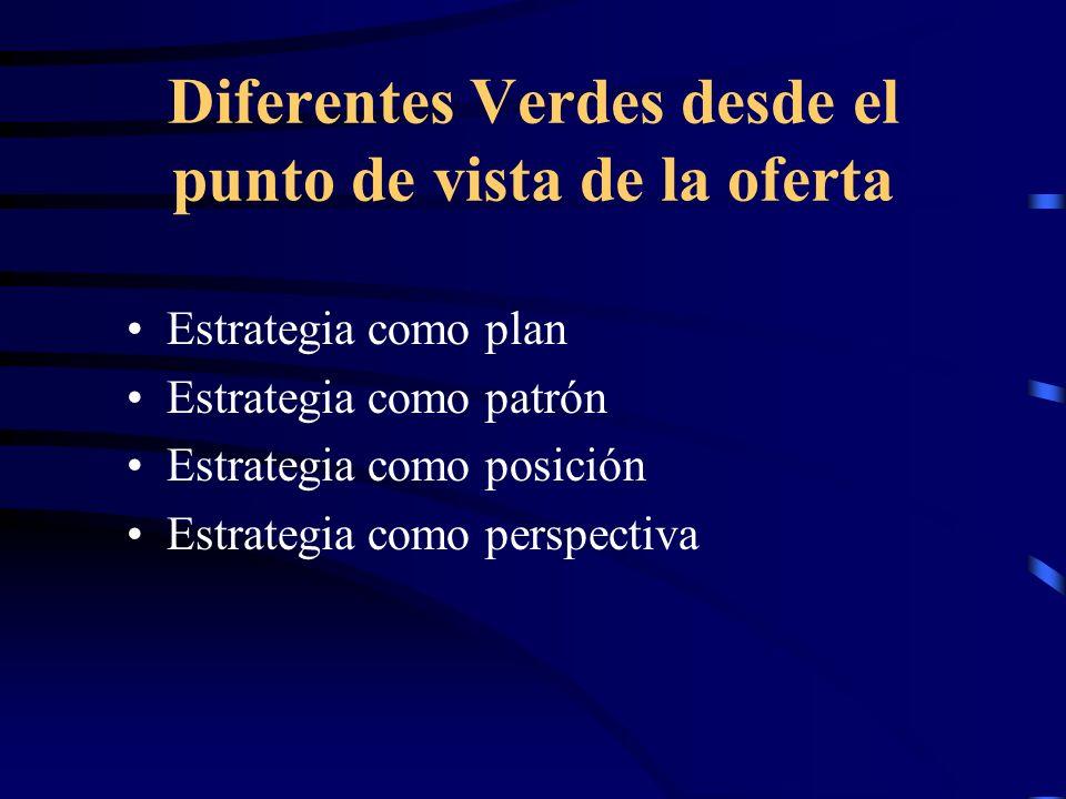 Diferentes Verdes desde el punto de vista de la oferta Estrategia como plan Estrategia como patrón Estrategia como posición Estrategia como perspectiv