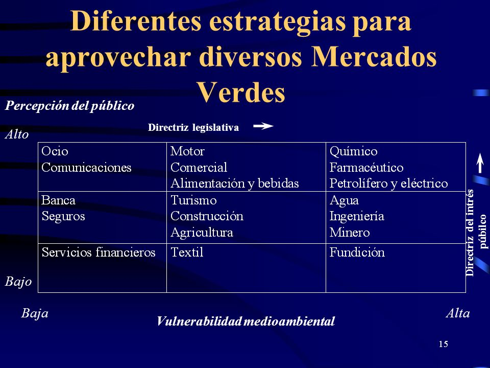 15 Percepción del público Vulnerabilidad medioambiental Baja Bajo Alto Alta Directriz legislativa Directriz del intrés púbilco Diferentes estrategias