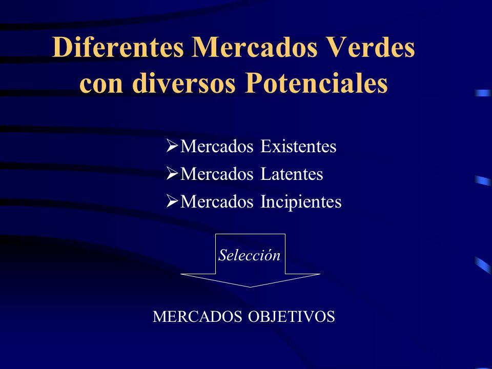 Diferentes Mercados Verdes con diversos Potenciales Mercados Existentes Mercados Latentes Mercados Incipientes MERCADOS OBJETIVOS Selección