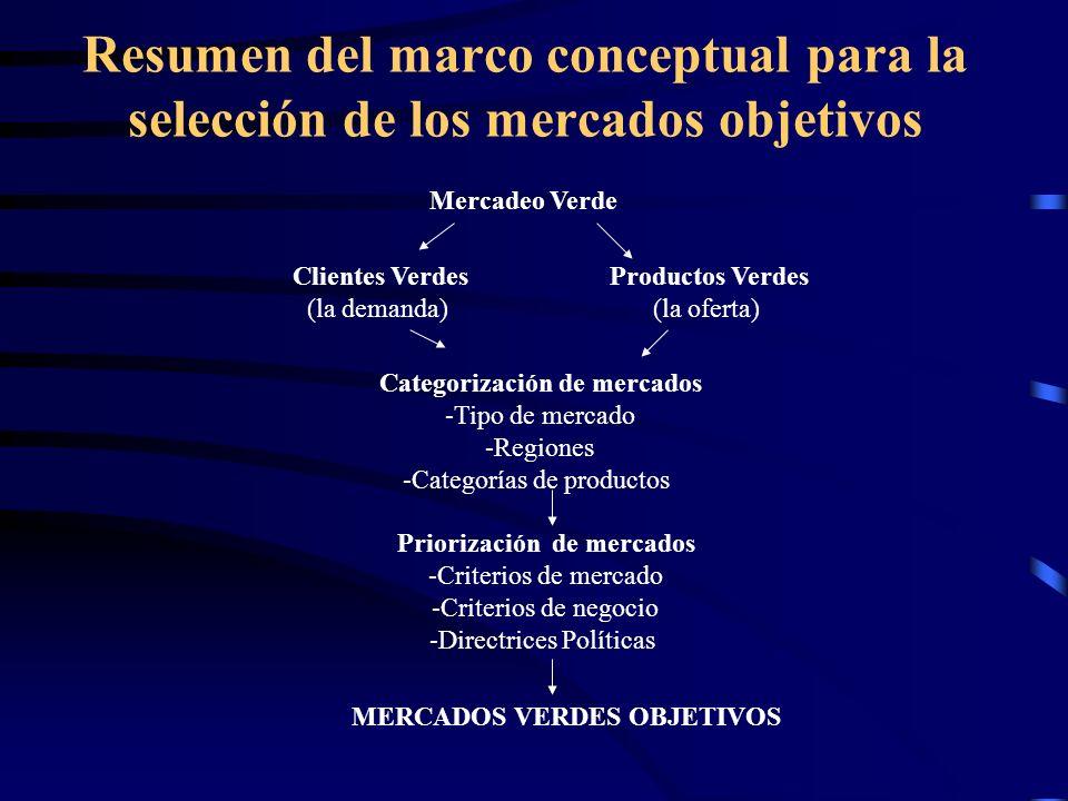 Resumen del marco conceptual para la selección de los mercados objetivos Mercadeo Verde Clientes Verdes (la demanda) Productos Verdes (la oferta) Cate