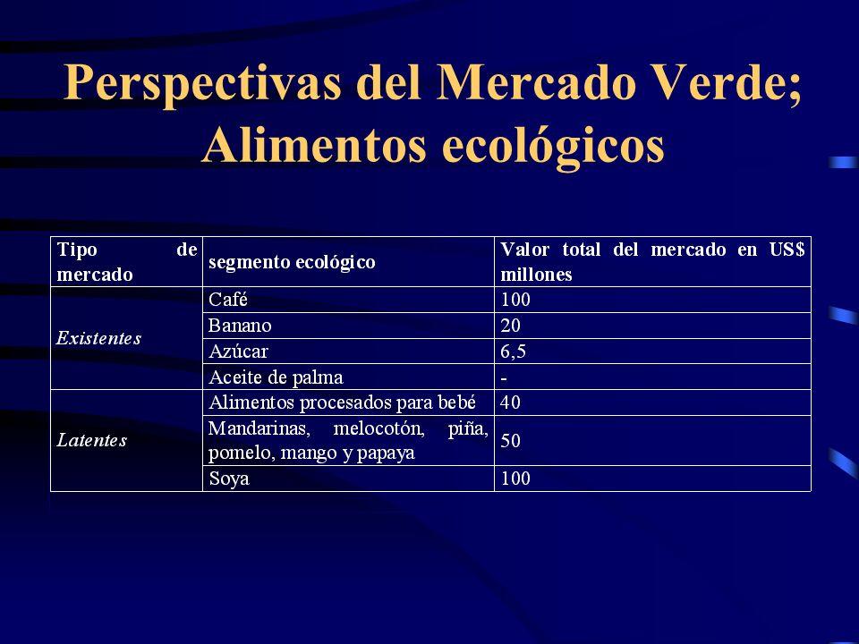 Perspectivas del Mercado Verde; Alimentos ecológicos
