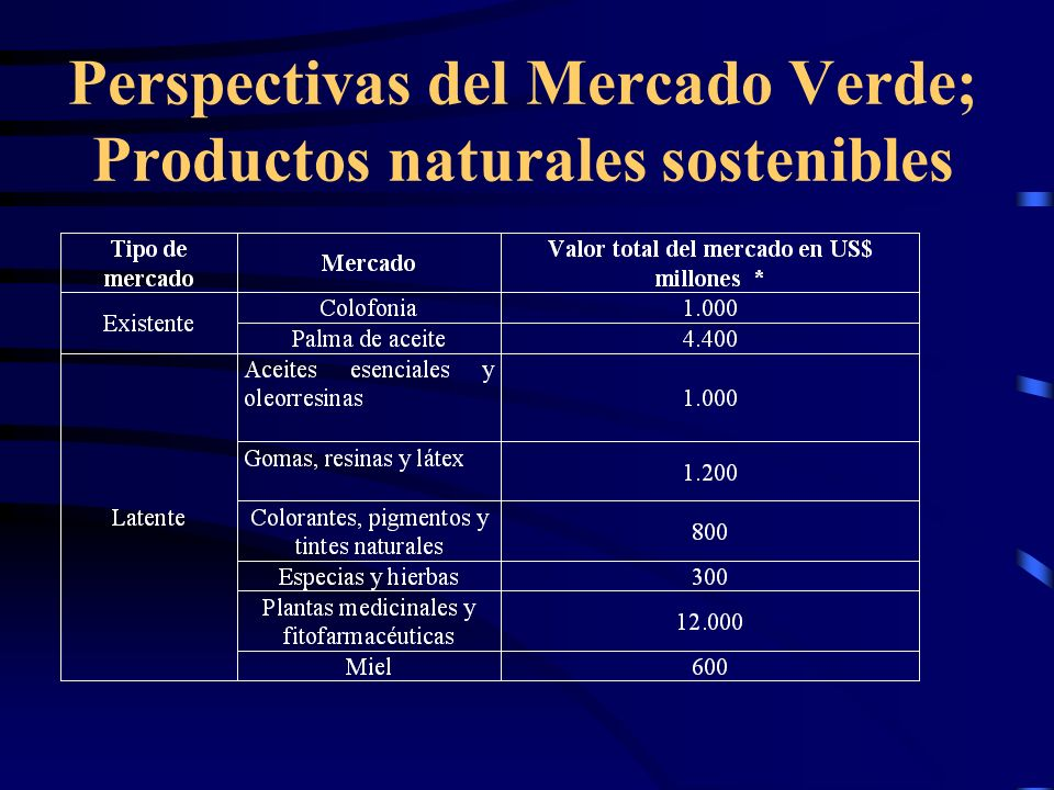 Perspectivas del Mercado Verde; Productos naturales sostenibles