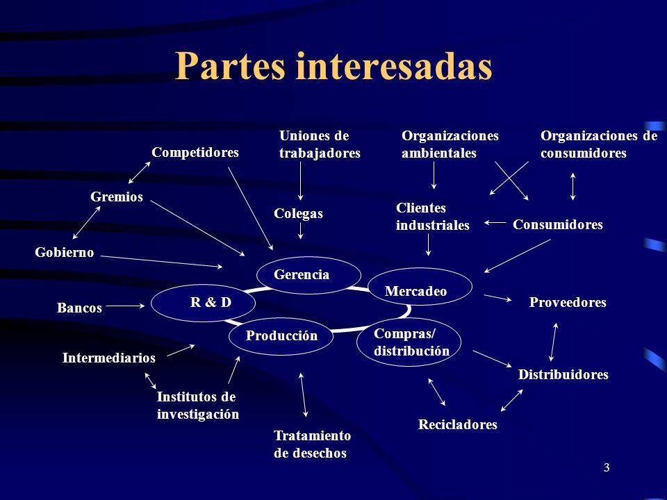 3 Partes interesadas Gerencia Mercadeo Compras/ distribución Producción Recicladores Institutos de investigación Intermediarios Bancos Gobierno Tratam
