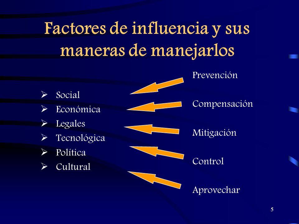 5 Factores de influencia y sus maneras de manejarlos Prevención Compensación Mitigación Control Aprovechar Social Económica Legales Tecnológica Políti