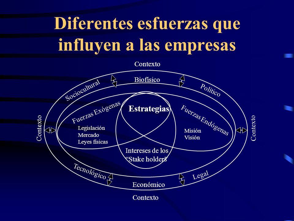 Diferentes esfuerzas que influyen a las empresas Biofísico Contexto Político Legal Económico Tecnológico Sociocultural Contexto Intereses de los Stake