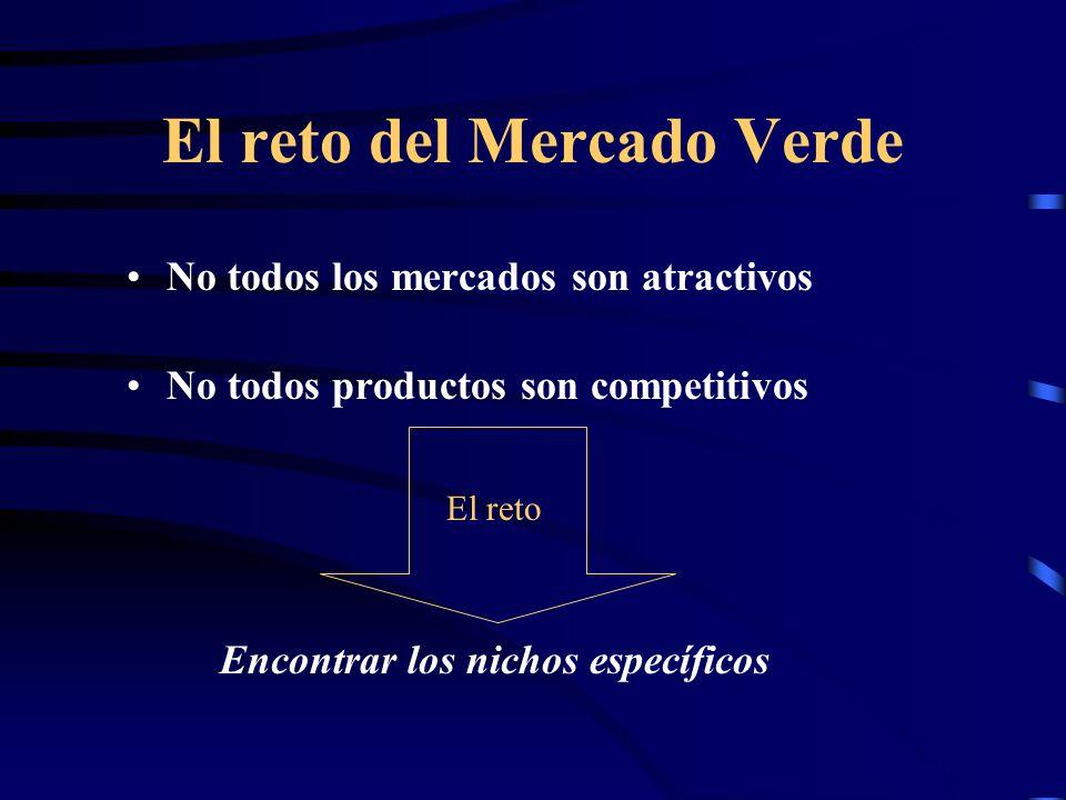 El reto del Mercado Verde No todos los mercados son atractivos No todos productos son competitivos Encontrar los nichos específicos El reto