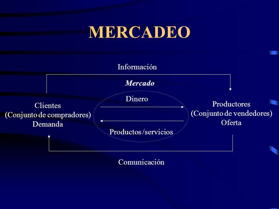 MERCADEO Clientes (Conjunto de compradores) Demanda Productores (Conjunto de vendedores) Oferta Dinero Productos /servicios Comunicación Información M