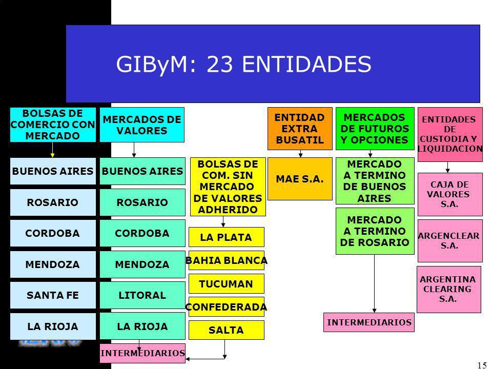 15 BOLSAS DE COMERCIO CON MERCADO MERCADOS DE VALORES MERCADOS DE FUTUROS Y OPCIONES ENTIDAD EXTRA BUSATIL BUENOS AIRES ROSARIO BUENOS AIRES ROSARIO CORDOBA MENDOZA SANTA FELITORAL LA RIOJA BOLSAS DE COM.