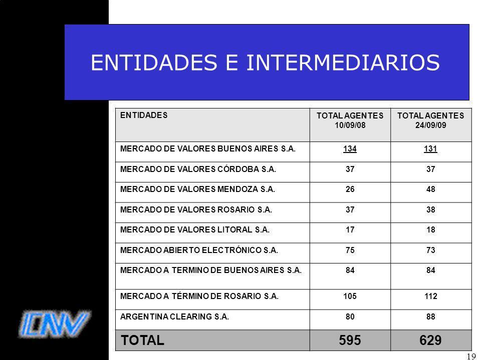19 ENTIDADES E INTERMEDIARIOS ENTIDADESTOTAL AGENTES 10/09/08 TOTAL AGENTES 24/09/09 MERCADO DE VALORES BUENOS AIRES S.A.134131 MERCADO DE VALORES CÓRDOBA S.A.37 MERCADO DE VALORES MENDOZA S.A.2648 MERCADO DE VALORES ROSARIO S.A.3738 MERCADO DE VALORES LITORAL S.A.1718 MERCADO ABIERTO ELECTRÓNICO S.A.7573 MERCADO A TERMINO DE BUENOS AIRES S.A.84 MERCADO A TÉRMINO DE ROSARIO S.A.105112 ARGENTINA CLEARING S.A.8088 TOTAL595629
