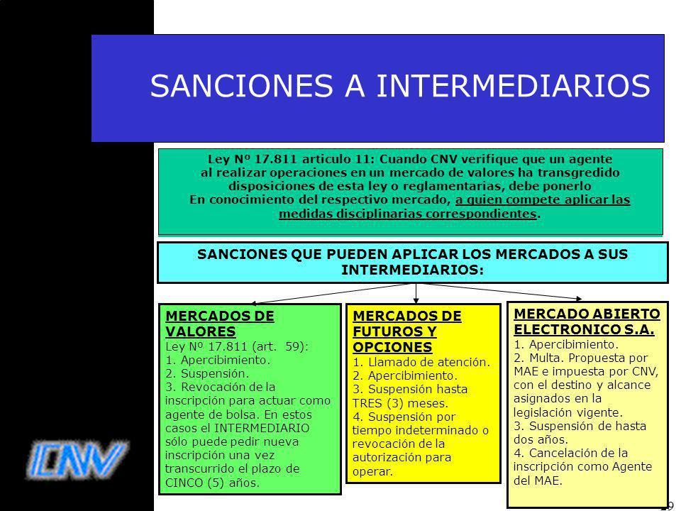 29 SANCIONES A INTERMEDIARIOS MERCADOS DE VALORES Ley Nº 17.811 (art.