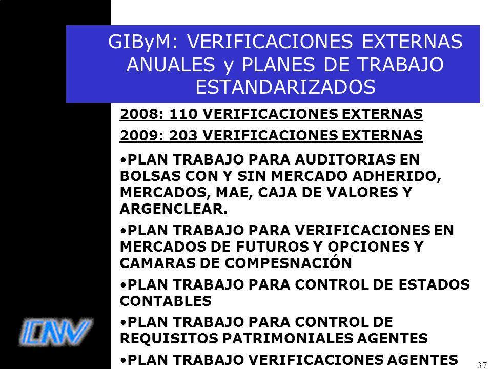 37 GIByM: VERIFICACIONES EXTERNAS ANUALES y PLANES DE TRABAJO ESTANDARIZADOS 2008: 110 VERIFICACIONES EXTERNAS 2009: 203 VERIFICACIONES EXTERNAS PLAN TRABAJO PARA AUDITORIAS EN BOLSAS CON Y SIN MERCADO ADHERIDO, MERCADOS, MAE, CAJA DE VALORES Y ARGENCLEAR.