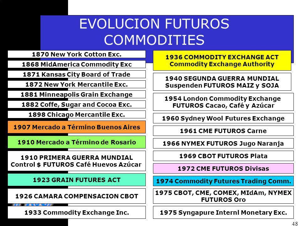 48 EVOLUCION FUTUROS COMMODITIES 1868 MidAmerica Commodity Exc 1870 New York Cotton Exc.