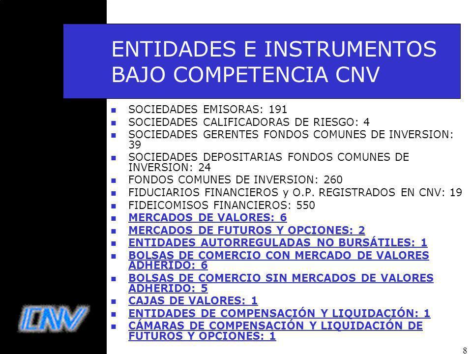 8 ENTIDADES E INSTRUMENTOS BAJO COMPETENCIA CNV n SOCIEDADES EMISORAS: 191 n SOCIEDADES CALIFICADORAS DE RIESGO: 4 n SOCIEDADES GERENTES FONDOS COMUNES DE INVERSION: 39 n SOCIEDADES DEPOSITARIAS FONDOS COMUNES DE INVERSION: 24 n FONDOS COMUNES DE INVERSION: 260 n FIDUCIARIOS FINANCIEROS y O.P.