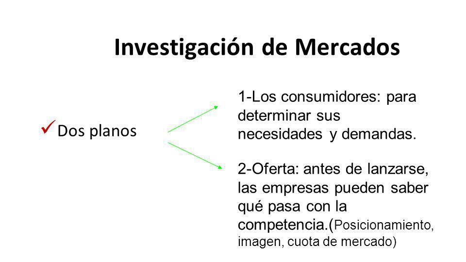 Investigación de Mercados Dos planos 1-Los consumidores: para determinar sus necesidades y demandas. 2-Oferta: antes de lanzarse, las empresas pueden