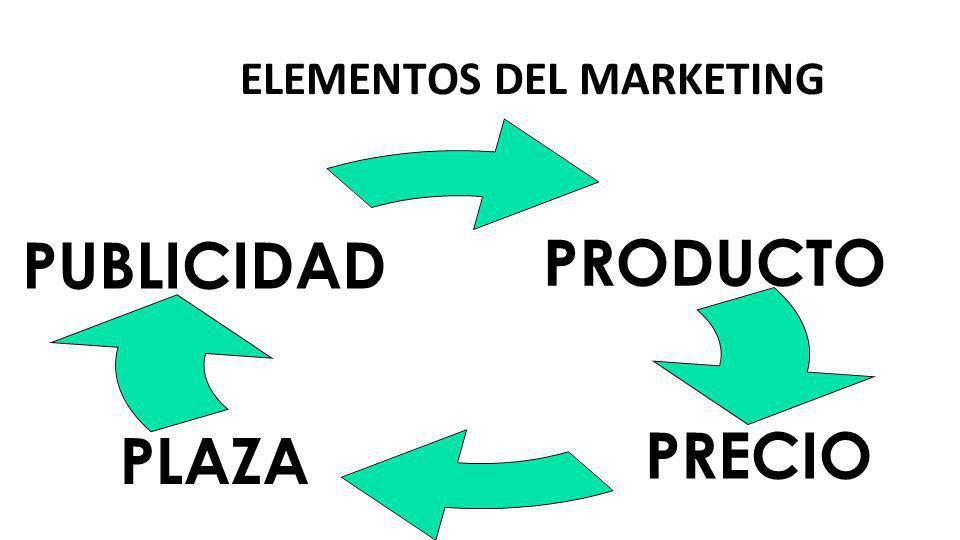 ELEMENTOS DEL MARKETING PRODUCTO PRECIOPLAZA PUBLICIDAD