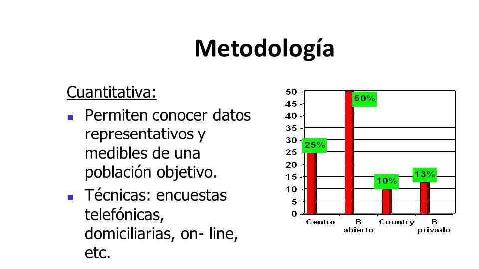 Metodología Cuantitativa: Permiten conocer datos representativos y medibles de una población objetivo. Técnicas: encuestas telefónicas, domiciliarias,