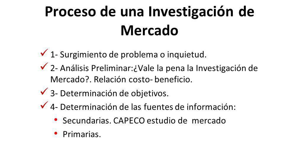 Proceso de una Investigación de Mercado 1- Surgimiento de problema o inquietud.