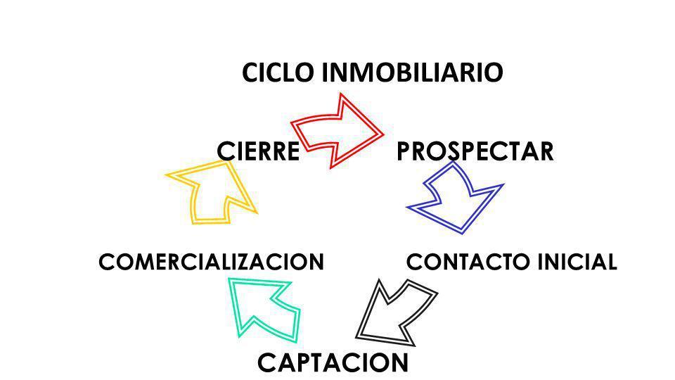 PROSPECTAR CONTACTO INICIAL CAPTACION COMERCIALIZACION CIERRE CICLO INMOBILIARIO