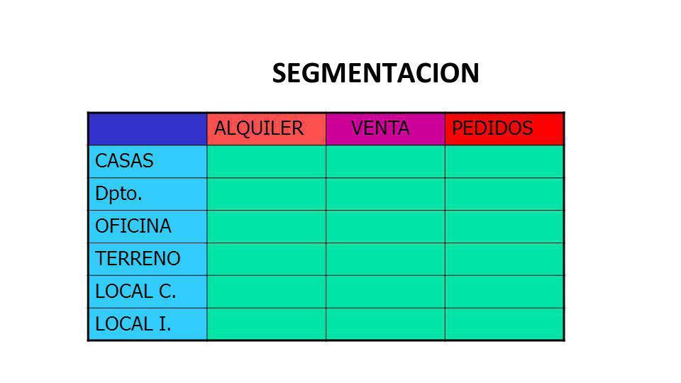 SEGMENTACION ALQUILER VENTAPEDIDOS CASAS Dpto. OFICINA TERRENO LOCAL C. LOCAL I.