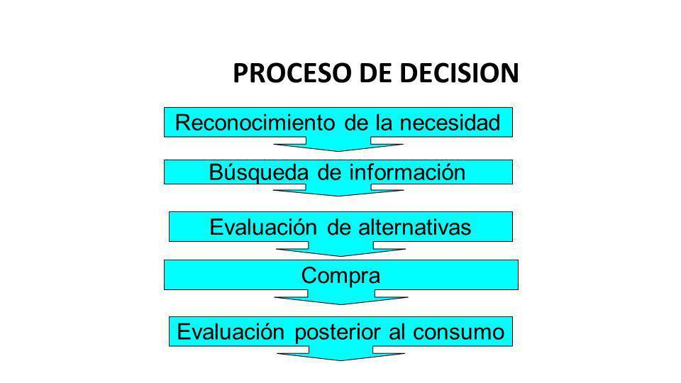 PROCESO DE DECISION Reconocimiento de la necesidad Búsqueda de información Evaluación de alternativas Compra Evaluación posterior al consumo