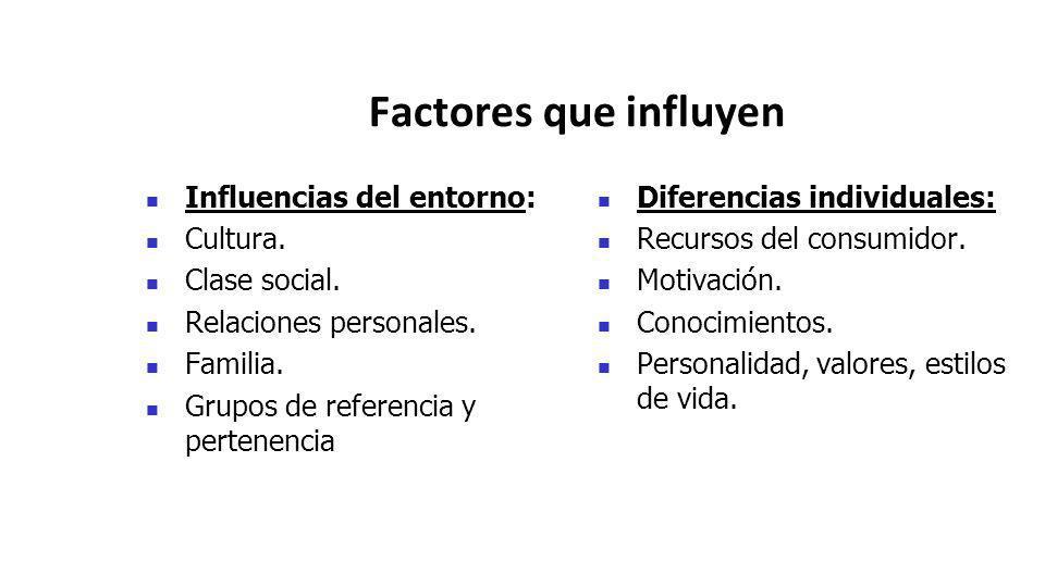 Factores que influyen Influencias del entorno: Cultura. Clase social. Relaciones personales. Familia. Grupos de referencia y pertenencia Diferencias i