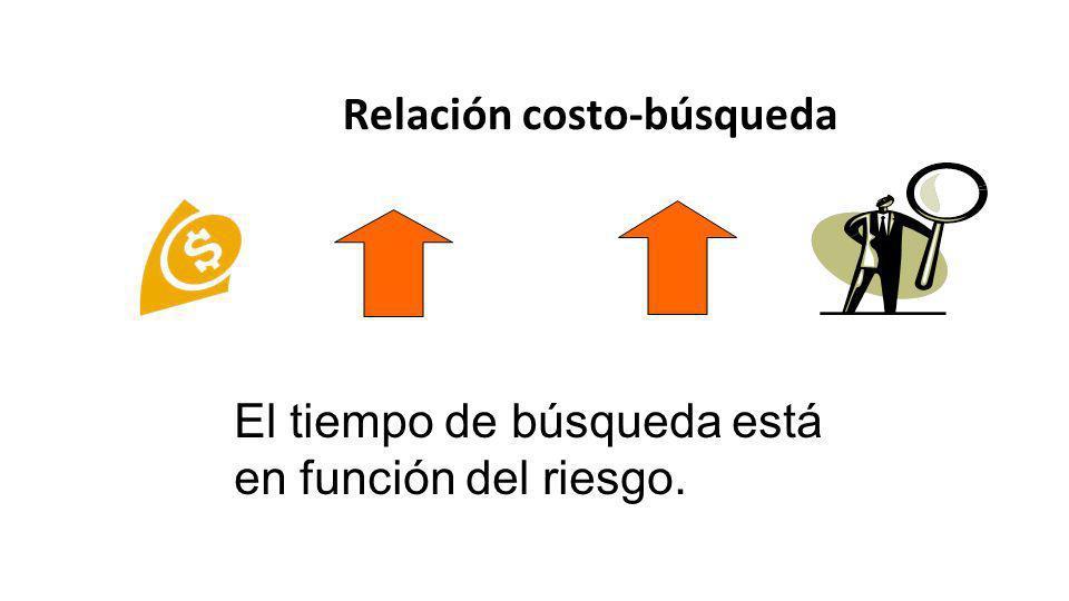 Relación costo-búsqueda El tiempo de búsqueda está en función del riesgo.