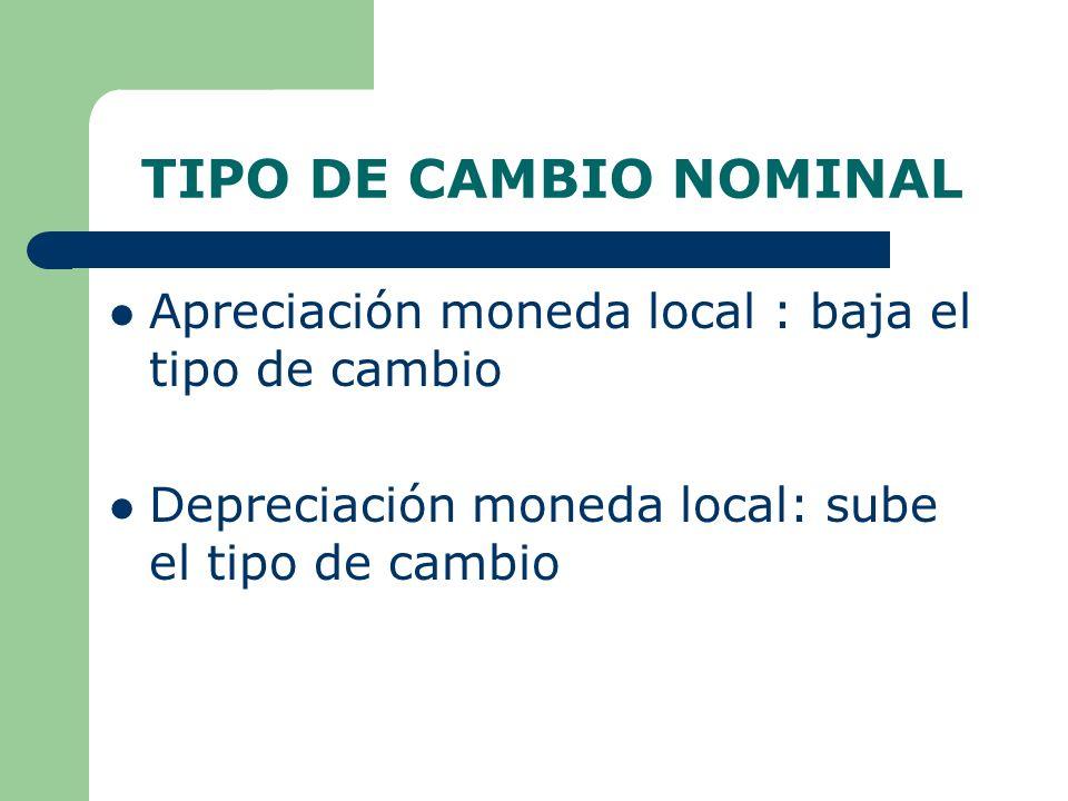 TIPO DE CAMBIO NOMINAL Apreciación moneda local : baja el tipo de cambio Depreciación moneda local: sube el tipo de cambio