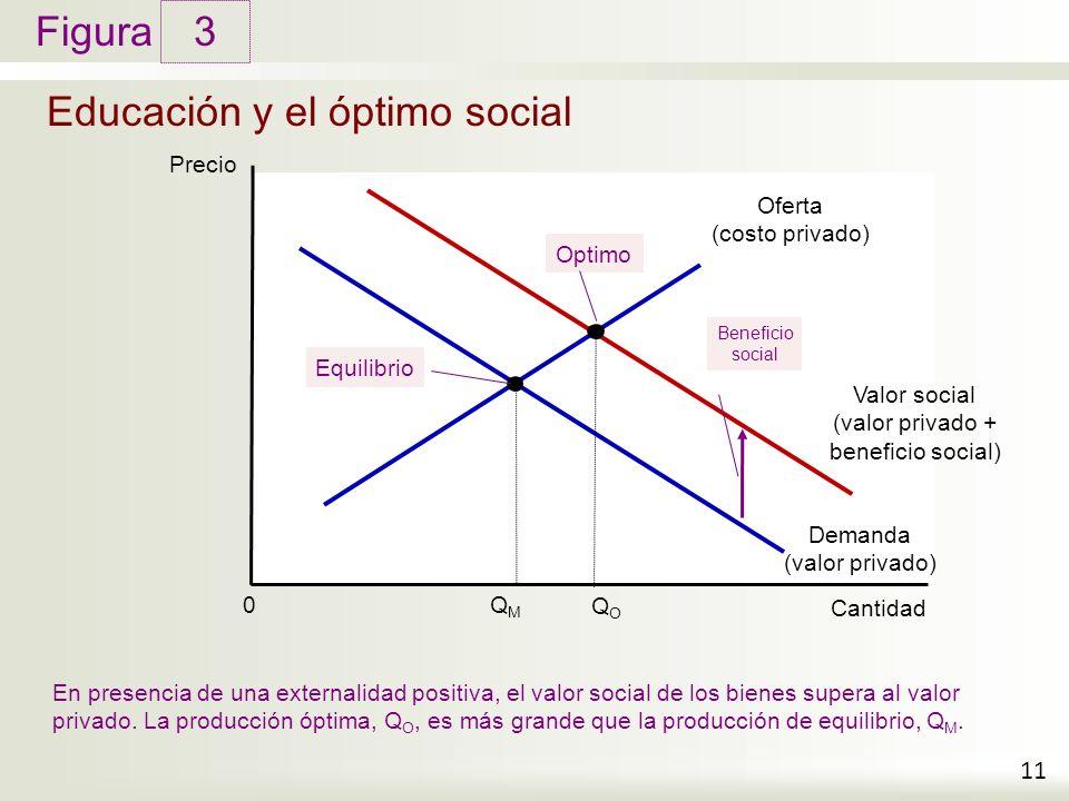 Figura Educación y el óptimo social 3 11 Precio Cantidad 0 Demanda (valor privado) Oferta (costo privado) En presencia de una externalidad positiva, el valor social de los bienes supera al valor privado.
