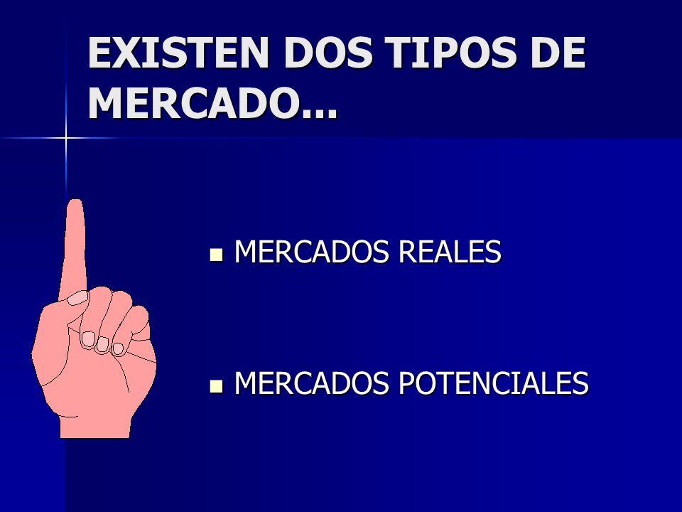 EXISTEN DOS TIPOS DE MERCADO... MERCADOS REALES MERCADOS REALES MERCADOS POTENCIALES MERCADOS POTENCIALES