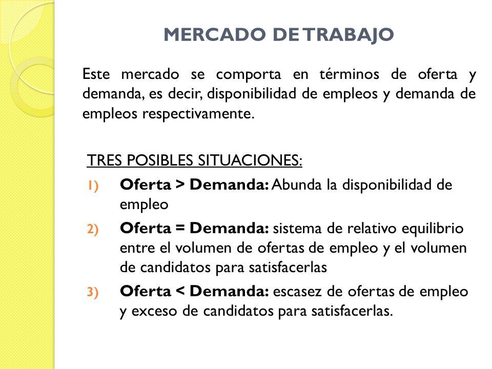 MERCADO DE TRABAJO Este mercado se comporta en términos de oferta y demanda, es decir, disponibilidad de empleos y demanda de empleos respectivamente.