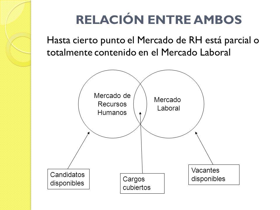 RELACIÓN ENTRE AMBOS Hasta cierto punto el Mercado de RH está parcial o totalmente contenido en el Mercado Laboral Mercado de Recursos Humanos Mercado