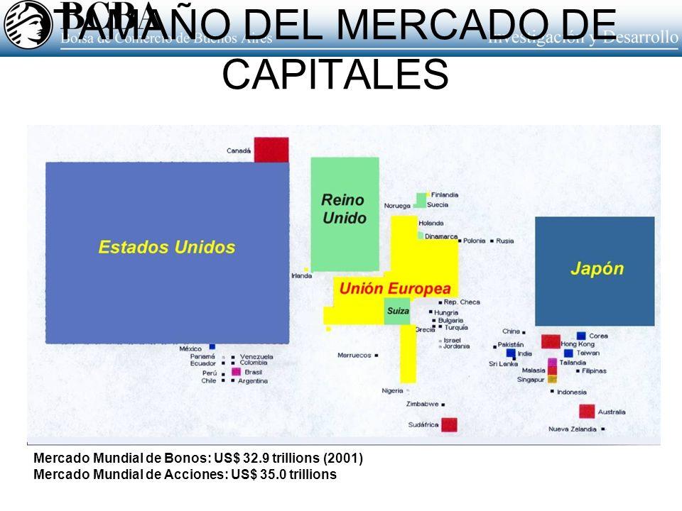 TAMAÑO DEL MERCADO DE CAPITALES Mercado Mundial de Bonos: US$ 32.9 trillions (2001) Mercado Mundial de Acciones: US$ 35.0 trillions
