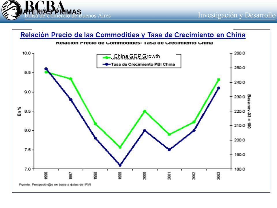 Relación Precio de las Commodities y Tasa de Crecimiento en China China GDP Growth MATERIAS PRIMAS