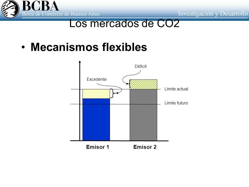 Los mercados de CO2
