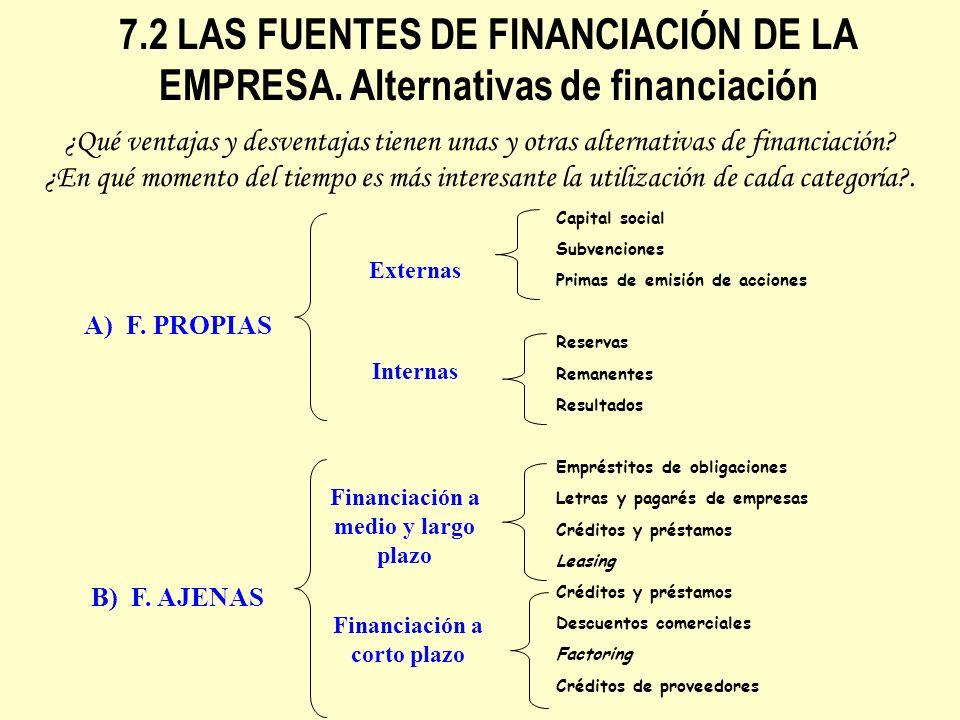 7.2 LAS FUENTES DE FINANCIACIÓN DE LA EMPRESA. Alternativas de financiación Capital social Subvenciones Primas de emisión de acciones Reservas Remanen