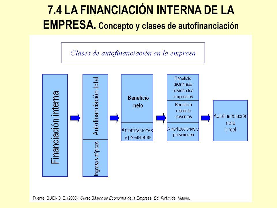 7.4 LA FINANCIACIÓN INTERNA DE LA EMPRESA. Concepto y clases de autofinanciación Fuente: BUENO, E. (2000): Curso Básico de Economía de la Empresa. Ed.