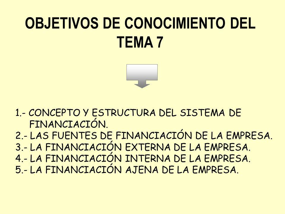 OBJETIVOS DE CONOCIMIENTO DEL TEMA 7 1.- CONCEPTO Y ESTRUCTURA DEL SISTEMA DE FINANCIACIÓN. 2.- LAS FUENTES DE FINANCIACIÓN DE LA EMPRESA. 3.- LA FINA
