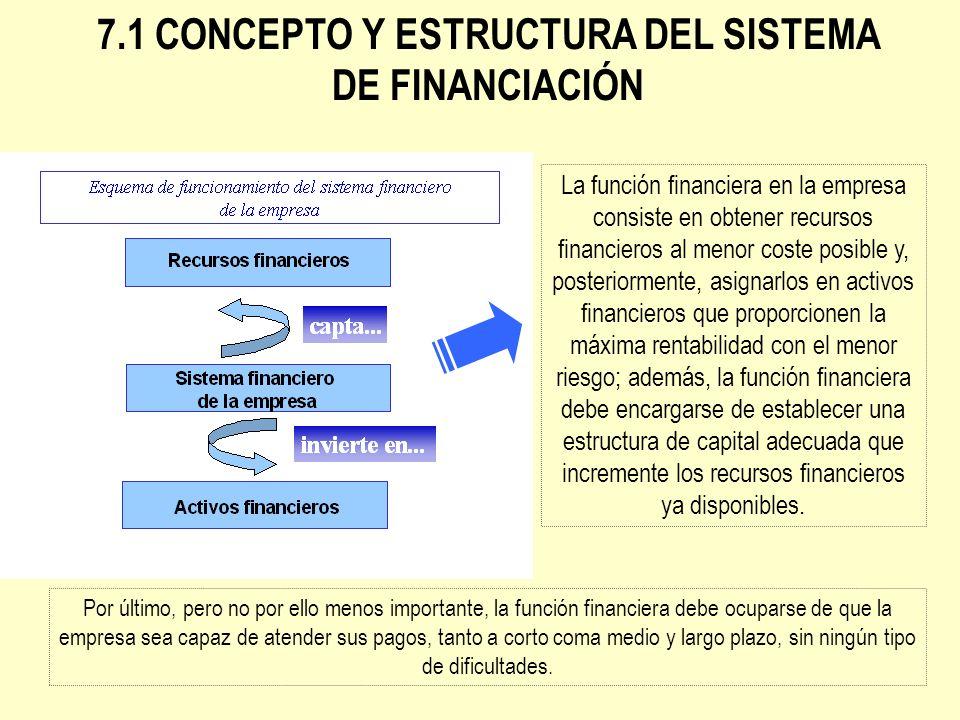 7.1 CONCEPTO Y ESTRUCTURA DEL SISTEMA DE FINANCIACIÓN La función financiera en la empresa consiste en obtener recursos financieros al menor coste posi
