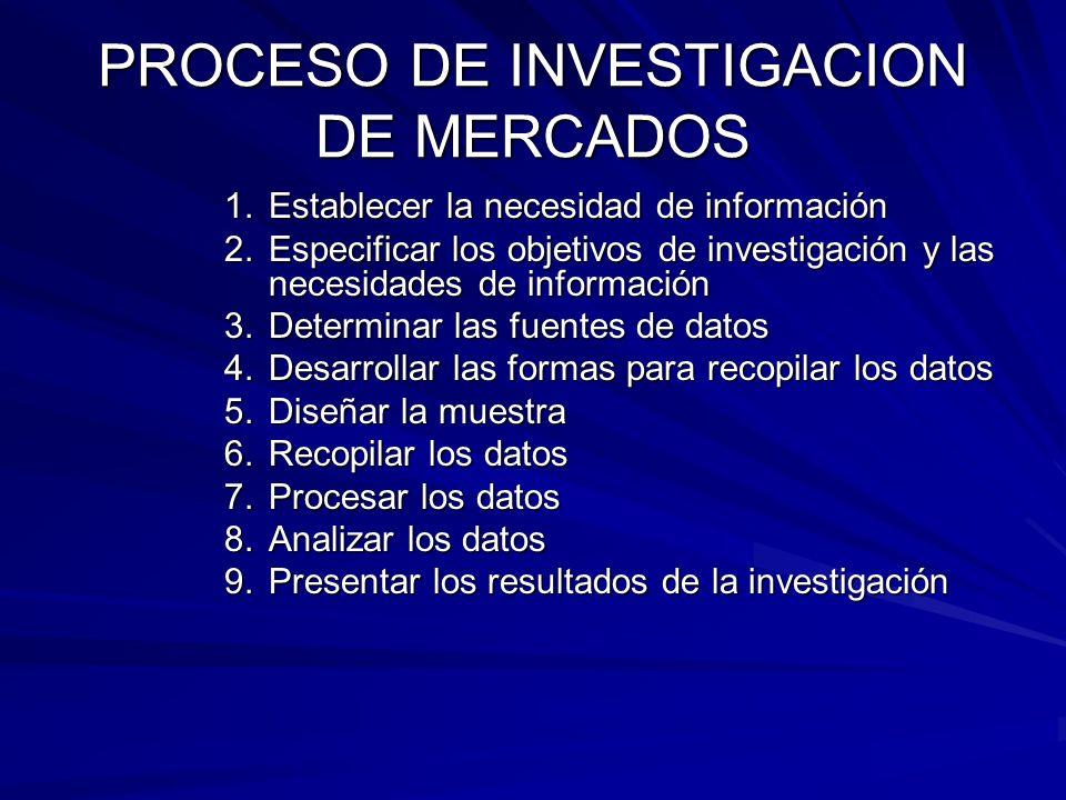 PROCESO DE INVESTIGACION DE MERCADOS 1.Establecer la necesidad de información 2.Especificar los objetivos de investigación y las necesidades de inform