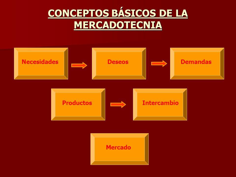 CONCEPTOS BÁSICOS DE LA MERCADOTECNIA NecesidadesDeseosDemandasProductosIntercambioMercado